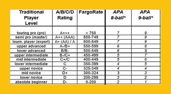 Fargo APA Handicap Chart 2.jpg