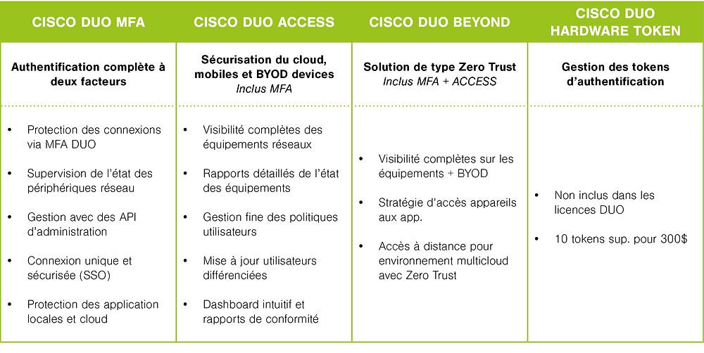 Cisco DUO offre souscription