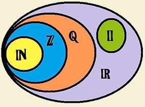 representacao-dos-conjuntos-numericos.jp