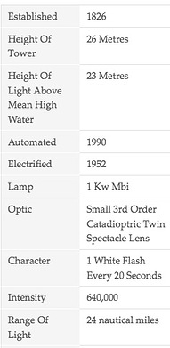 Longstone Lighthouse Specs.png
