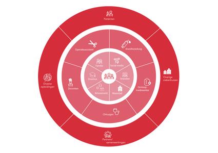 Stakeholdersmap