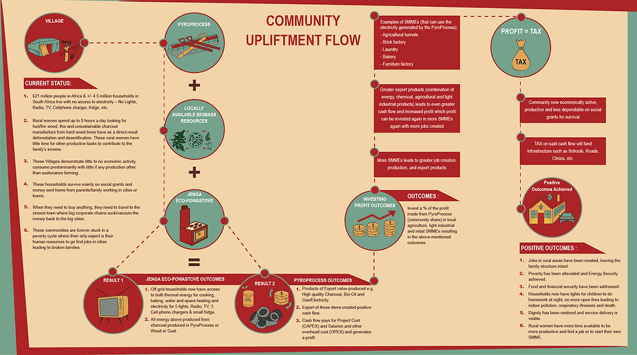 Community Upliftment flow-03.png