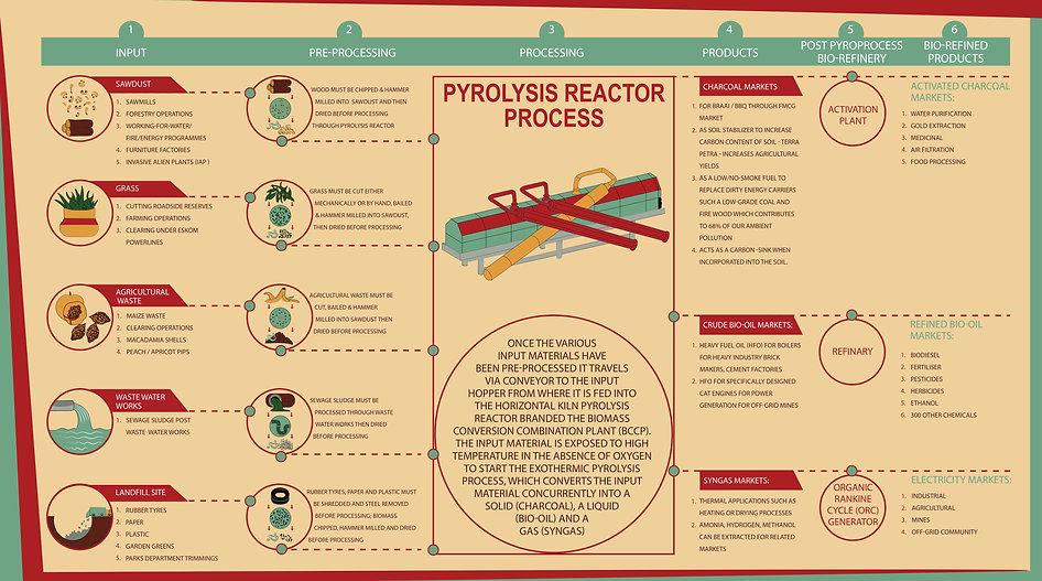 PyroProcess Infographic-1.jpg