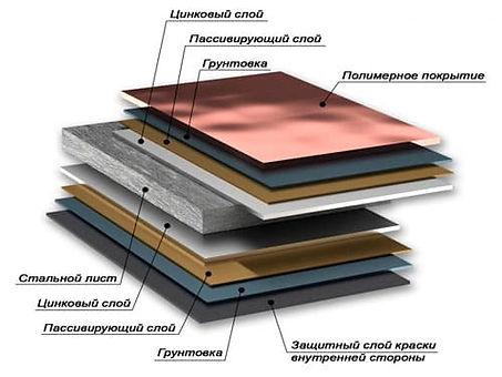 покрытие, металлочерепица