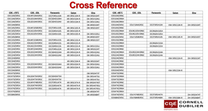 Cross Reference table by CDE-IC