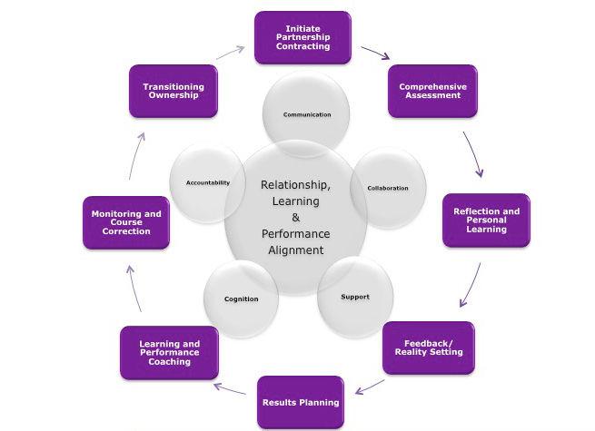 Organization Design & Change Management