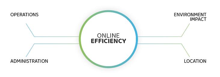online-efficiency.png