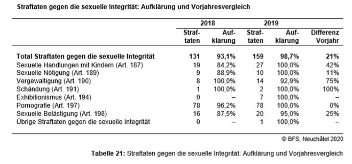 Tabelle_sexuelle_Übergriffe_Vorjahresve