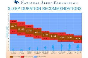 What_Do_The_National_Sleep_Foundation_Gu