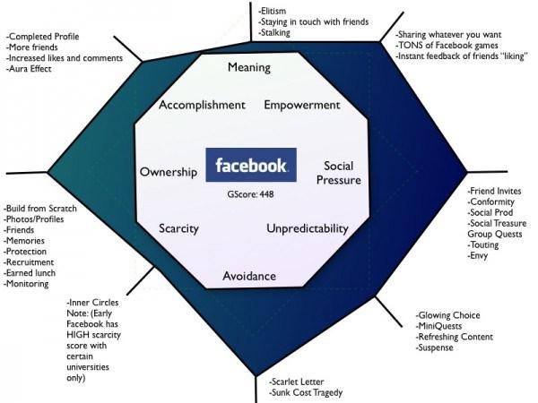 Avaliação da gamificação do Facebook