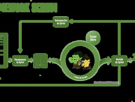 Scrum: Como fazer mais em menos tempo
