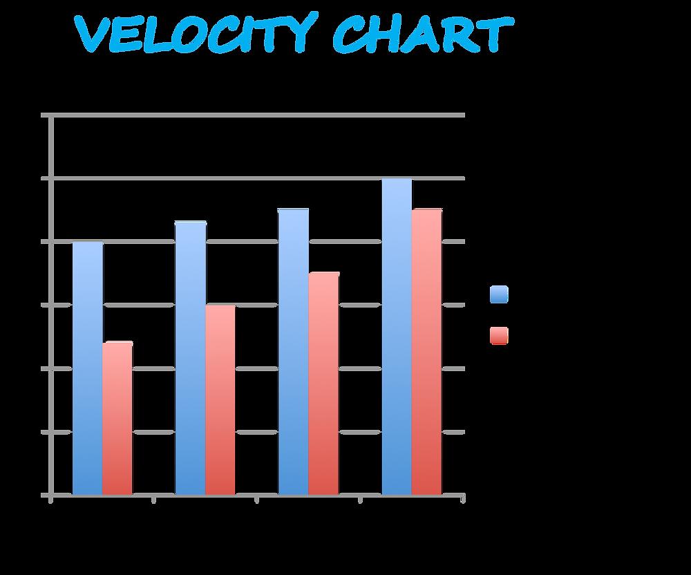 Gráfico de Velocity