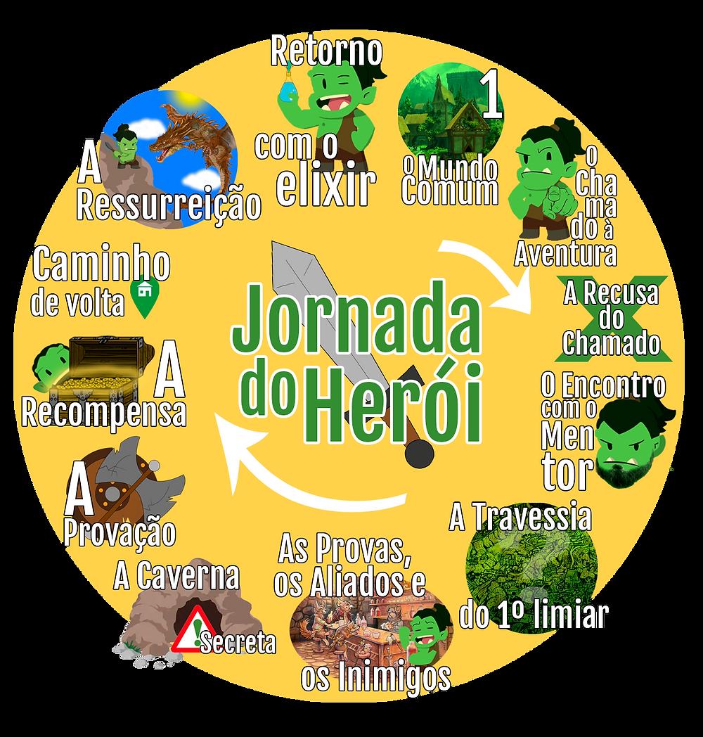 Etapas da Jornada do Herói