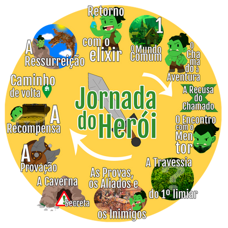 Jornada do Herói: Como ela está presente na Gamificação e na sua vida