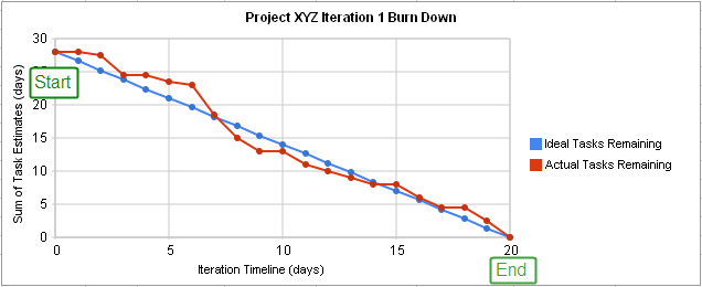 Gráfico de Burn-Down