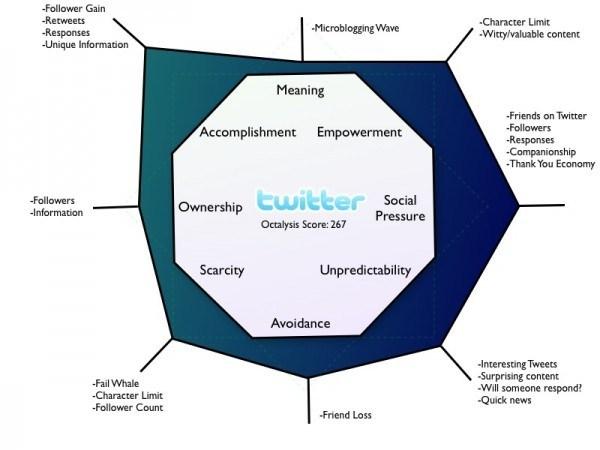 Avaliação da gamificação do Twitter