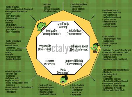 Octalysis, o framework de Gamificação que você precisa conhecer!