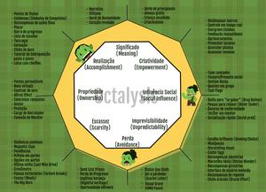 Octalysis Framework
