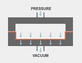 Pressure Forming Process Profile Plastics