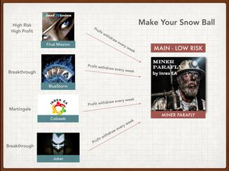 雪球原理及開發方向定位