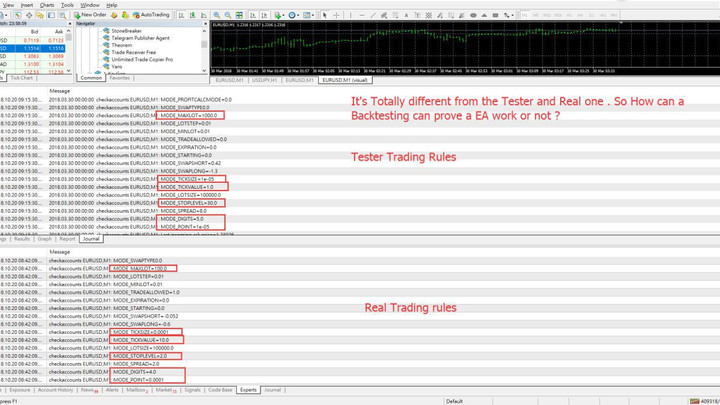Why I do not believe in BackTest result ?