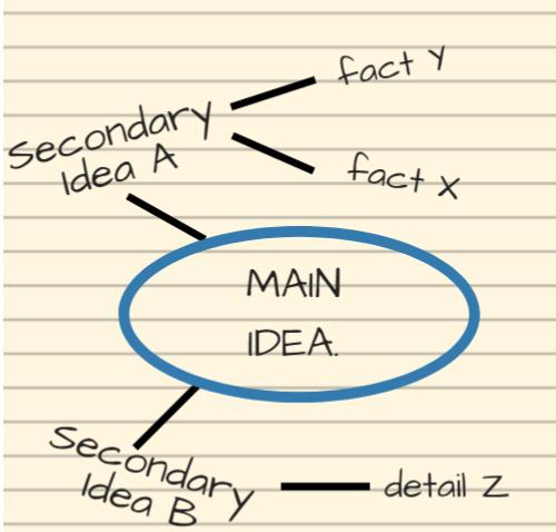 Modelo de mapa mental em inglês
