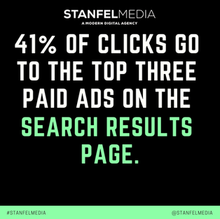 41% of Clicks go to the top....png