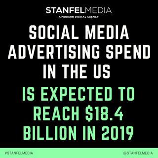 SOCIAL MEDIA ADVERTISING SPEND IN THE US