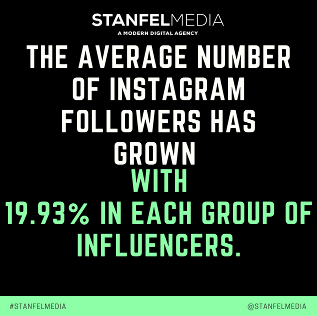 THE AVERAGE NUMBER OF INSTAGRAM FOLLOWER