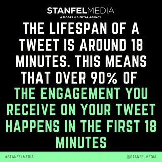THE LIFESPAN OF A TWEET IS AROUND 18 MIN
