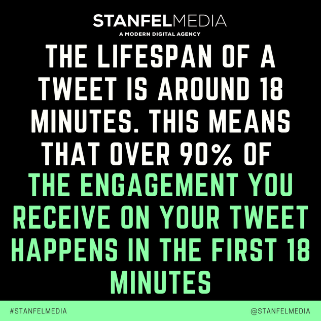 THE LIFESPAN OF A TWEET IS AROUND 18 MIN