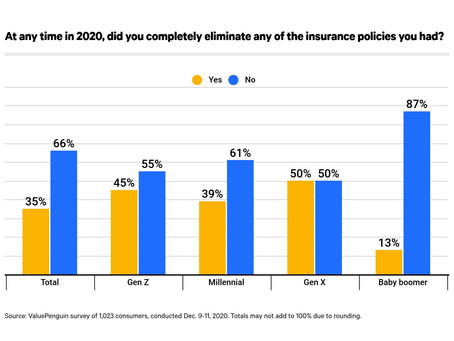 Did you terminate or reduce a policy in 2020? You're not alone. What you should consider now!
