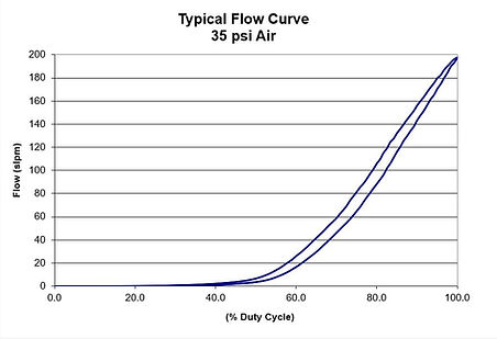 Tesla Banaced Typical Flow Curve.JPG