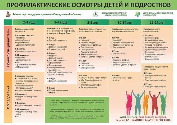 профилактические осмотры детей и подрост