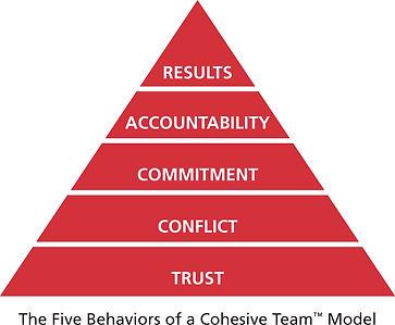 Model_in_Pyramid__FiveBehaviors.jpg