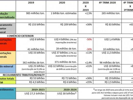 Setor mineral brasileiro foi vital para a sustentação da economia em 2020.