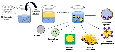Scheme of different Pickering emulsion-templated systems developed by the Pentzer Lab