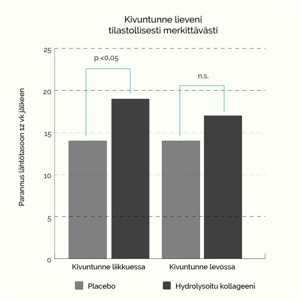 Kivuntunne lieveni tilastollisesti merkittävästi (kollageeni)