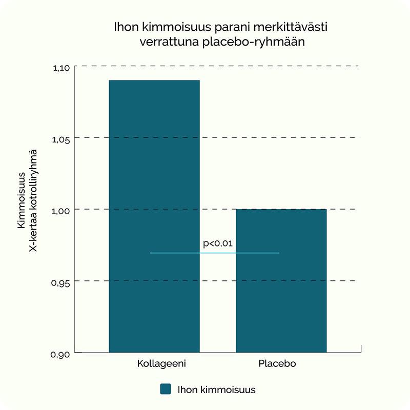 Ihon kimmoisuus verrattuna placebo-ryhmään. (Kollageeni)