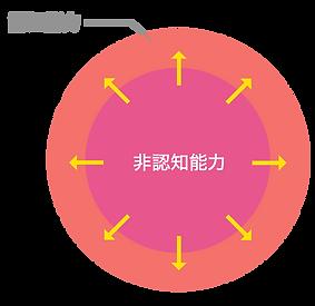 非認知能力_説明.png
