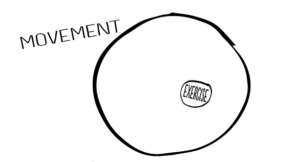movement vs exercise.png