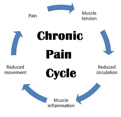 Chronic-pain-cycle.jpg