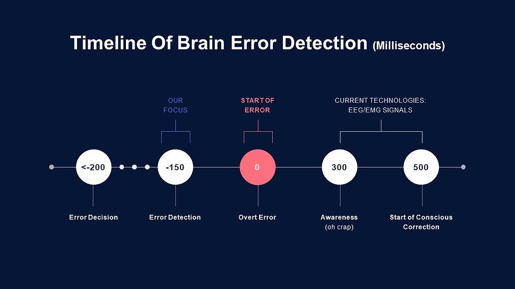 Timeline Of Brain Error Detection (Milli