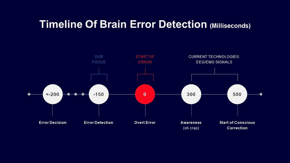 Timeline Of Brain Error Detection (Milli