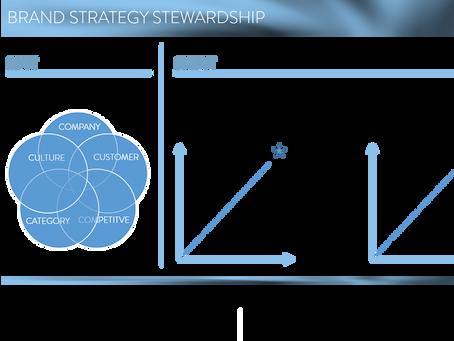 Brand stewardship made simple.