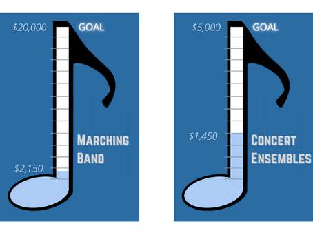 Updated donation progress and targets