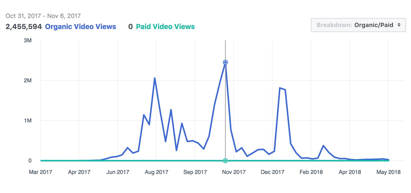 Organic Video Views Since Our Start  .pn
