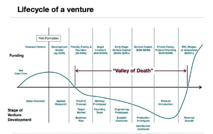 Startups' Valley of Death - Legal Mistakes by Startups
