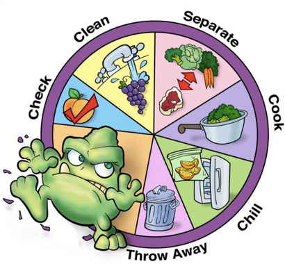 The fundamentals of food safety.