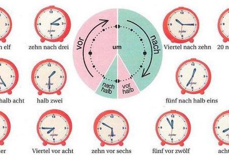 【ドイツ語レッスン】時刻の言い方